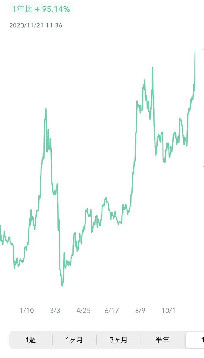 去年の倍まで取り戻したみんな今すぐ仮想通貨をめちゃくちゃ買おう!!!!!!!!!