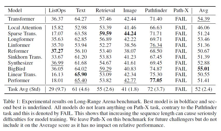 Google Research と DeepMind が長いシーケンスの入力を伴うタスクのベンチマーク「Long Range Arena」を発表 👇seq-length に応じて二次関数的に大きさが増加してしまう transformer 系モデルの欠点を評価・改善するための活用を想定github 👇
