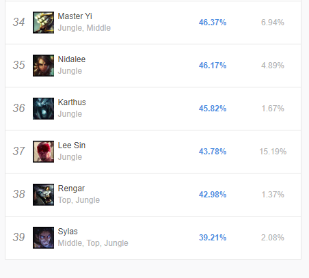 Gripex90 - Trying to boost Lee Sin's winrate really hard here, but you guys are letting me down! Is this the lowest winrate recorded on lee?
