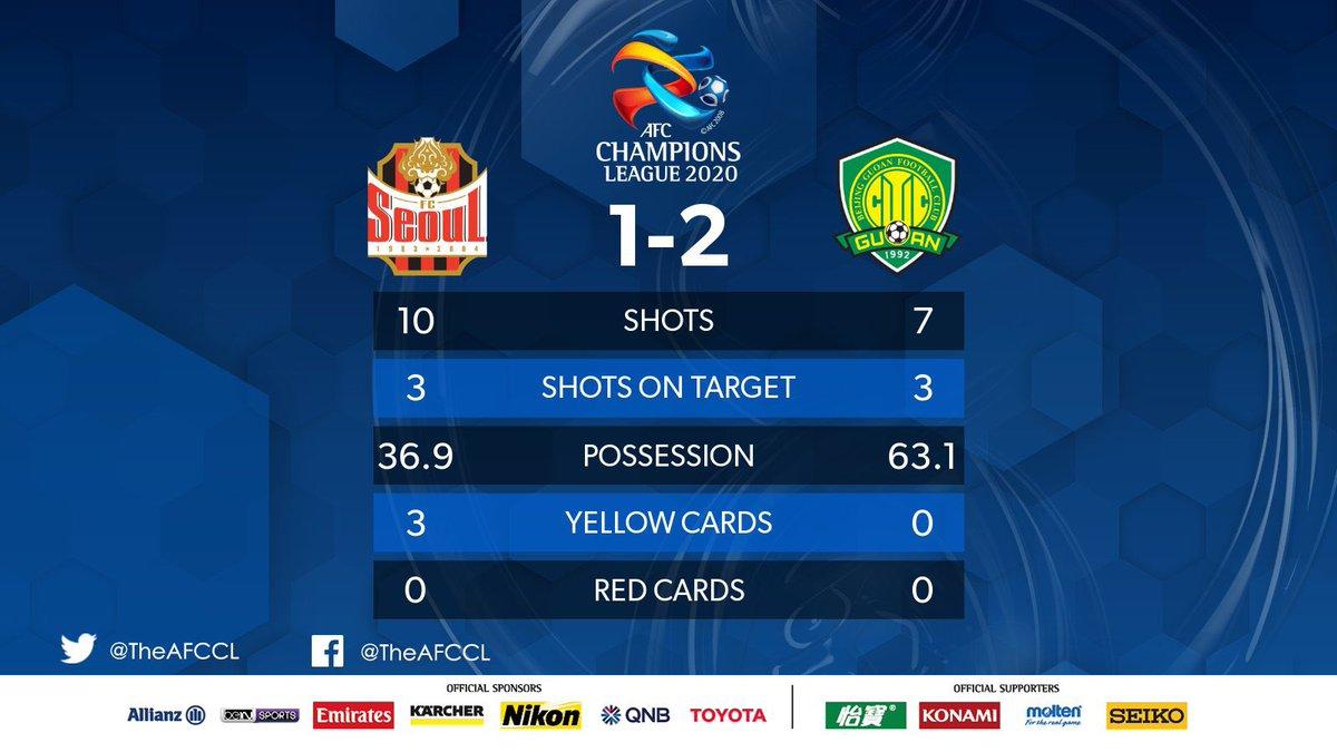 FULL-TIME | 🇰🇷FCソウル(韓国) 1-2 @FCBeijingGuoan 北京国安(中国)🇨🇳  👏北京国安、2-1でFCソウルに勝利。✌️ 🗒残念ながらFCソウルは点差を縮めることができず敗れてしまいました。  #FCSvBJG | #ACL2020