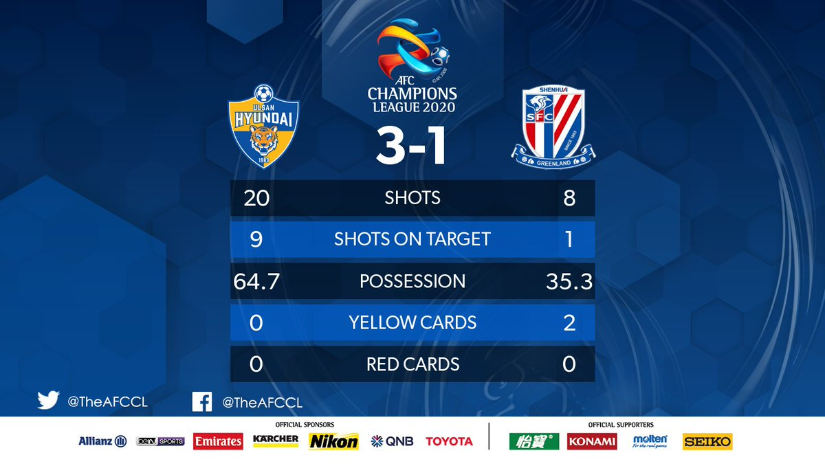 FULL-TIME | 🇰🇷 @ulsanFC 3-1 Shanghai Shenhua 🇨🇳  2⃣ from Yun Bit-garam and 1⃣ from Kim Kee-hee give Ulsan their first win of #ACL2020.   #ULSvSHE | #ACL2020