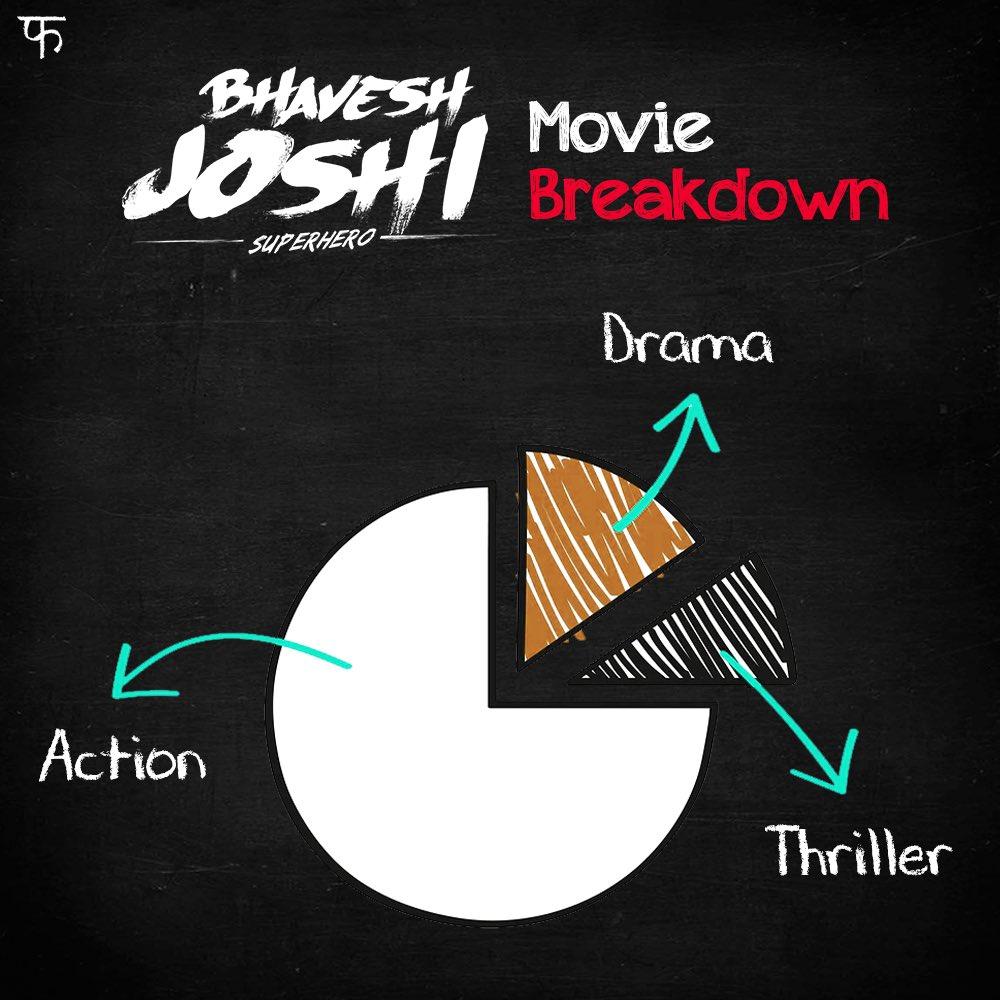 The superhero jo insaaf ke liye kuch bhi karega! #BhaveshJoshiSuperhero @HarshKapoor_