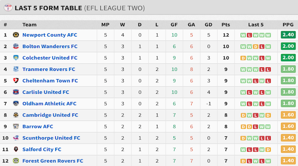 The Last 5 Form Table looks even better... twitter.com/d3d4football/s…