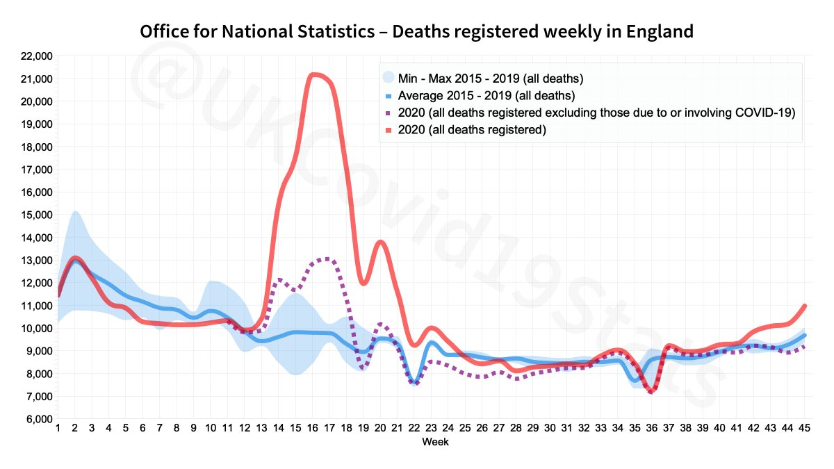 @JohnBradbury12A @fact_covid @DHSCgovuk @DailyMailUK But it's a direct match where the underlying data is concerned.
