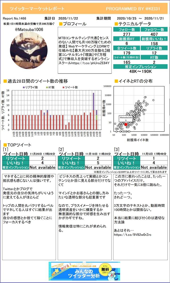 @Matsuba1006 松葉💡1日1時間未満の労働で月さんのレポートを作成したよ!どのツイートが一番でしたか?参考にしてもう一度つぶやくのもありですよ!さらに詳しい分析はこちら!≫