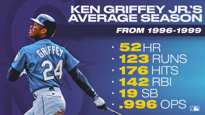 Junior went on a historic run in the late 90s.  Happy birthday, Ken Griffey Jr.!