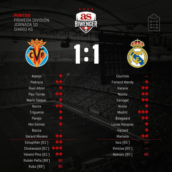 EnXY6j7WEAAzQO5?format=jpg&name=small Puntos oficiales del Villarreal 1-1 Real Madrid en Biwenger - Comunio-Biwenger