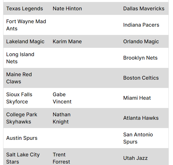 I've just updated the two-way tracker over at @nbacallups.   Gabe Vincent has signed a qualifying offer to remain with the Miami Heat. Whilst Karim Mane has signed with the Orlando Magic.   Full list over at: https://t.co/AeUX9q0ljp  #NBAGLeague #NBA https://t.co/XtqSjhsaKg