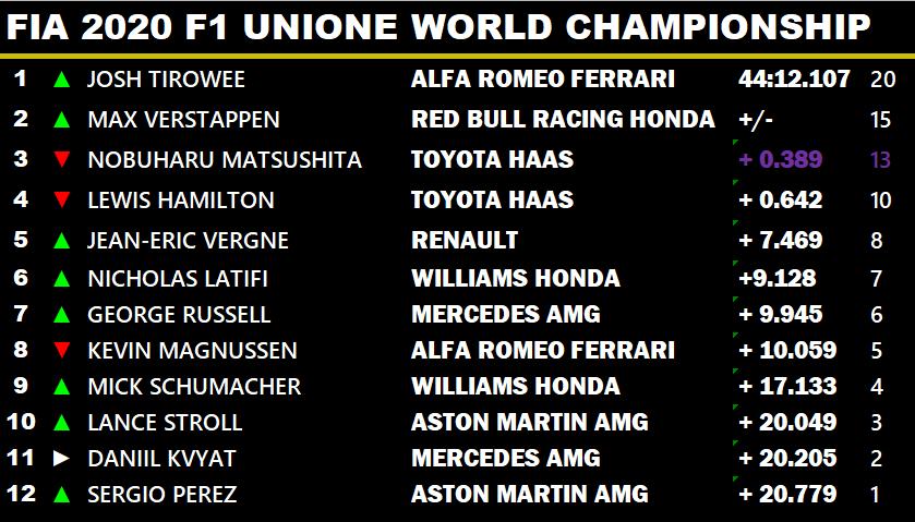 Tirowee takes the win, #MaxVerstappen #MV33 & #NobharuMatsushita complete the podium. #NicholasLatifi & #MickSchumacher take good points for #Williams. #LanceStroll & #SergioPerez get a double points score for #AstonMartin. .  #F1 #F12020 #F1Game #F12020Career https://t.co/X7DcfYy5Lz