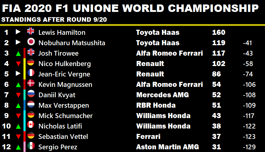 #LH44 #LewisHamilton keeps a sizable lead over the #Toyota 1-2 in the Driver's standings. Tirowee's win moves him up to 3rd for #AlfaRomeo. #RedBull's #MaxVerstappen gets back up to speed moving ahead defending Champion #MickSchumacher. .  #F1 #F12020 #F1Game #F12020Career https://t.co/0ls96fSR35