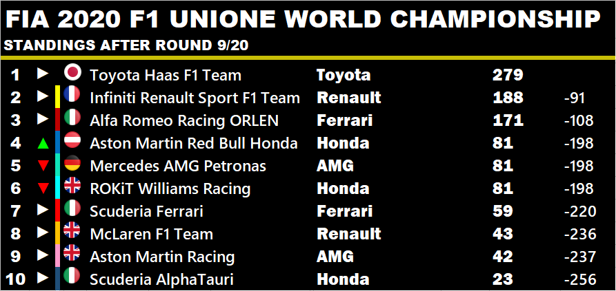 #Toyota increase their Championship lead. #AlfaRomeo close the gap to 2nd place #Renault. The scrap for 4th couldn't be any closer! #RedBull, #Mercedes & #Williams all on 81 points! Good points for #AstonMartin moves them to 1 point of #McLaren.  #F1 #F12020 #F1Game #F12020Career https://t.co/PsxrlHRn8G