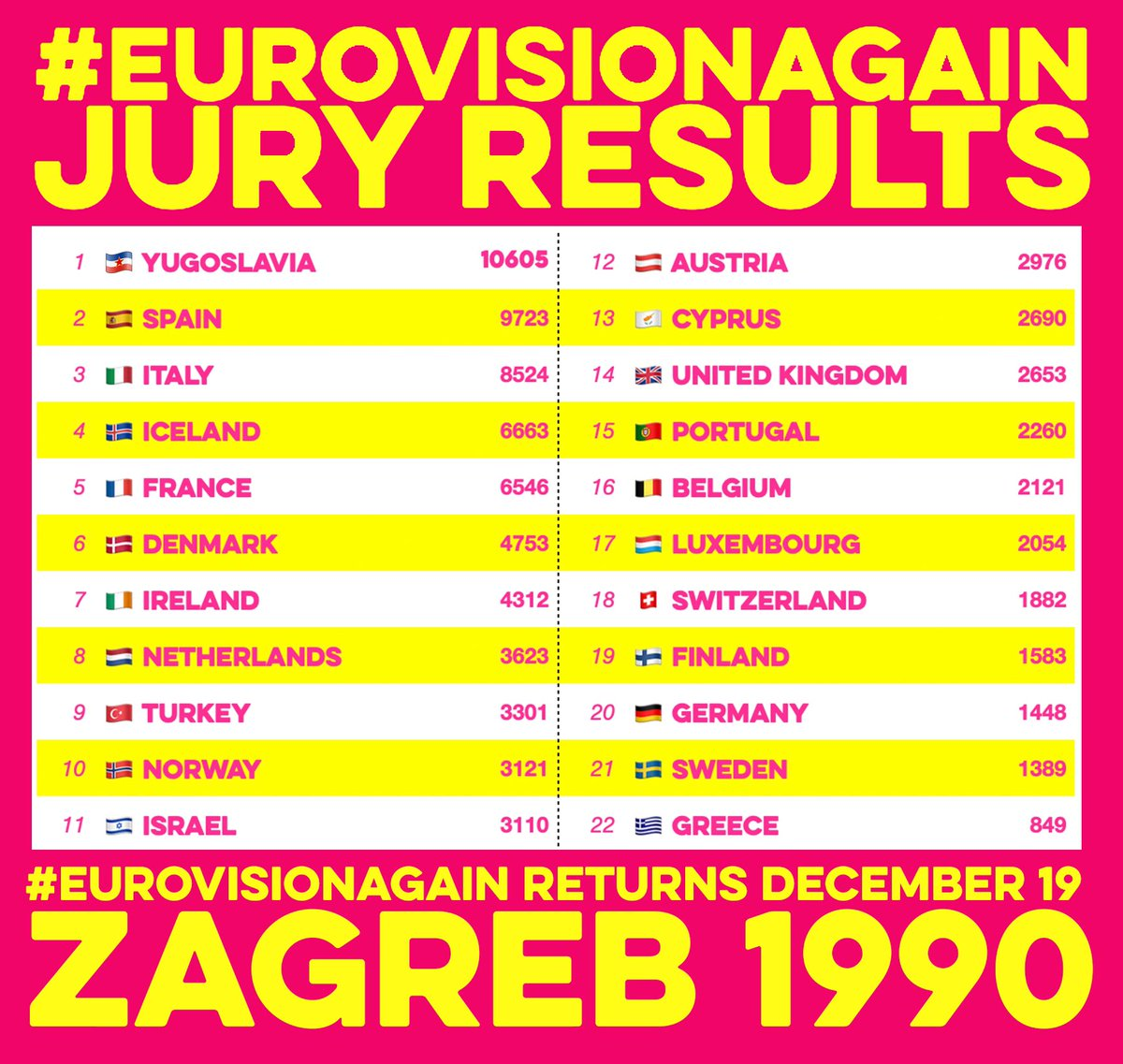 🗳 #EurovisionAgainResults 🗳  Votes have been checked and verified.  Thank you @Mentimeter 🙏   Here are the scores from ZAGREB 1990 Twitter jury ⭐️   ✨ A HOME WIN FOR TAJČI OF YUGOSLAVIA ⭐️ ✨   🥇 ⭐️ 🥈 🇪🇸 🥉 🇮🇹  Congratulations @TajciCameron 👏👏 https://t.co/WY6x2gMJpr