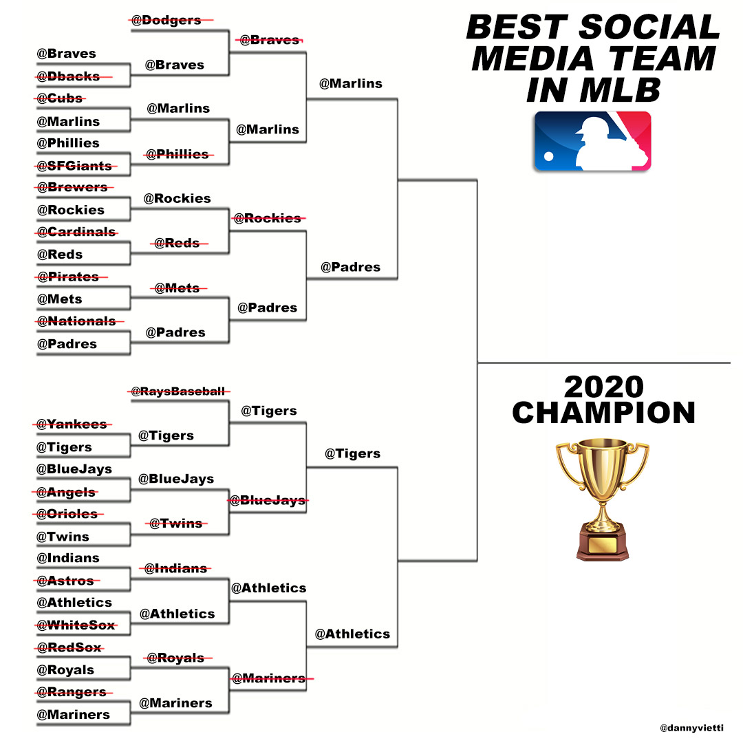 WHO HAS THE BEST SOCIAL MEDIA TEAM IN MLB? FINAL FOUR (poll thread)