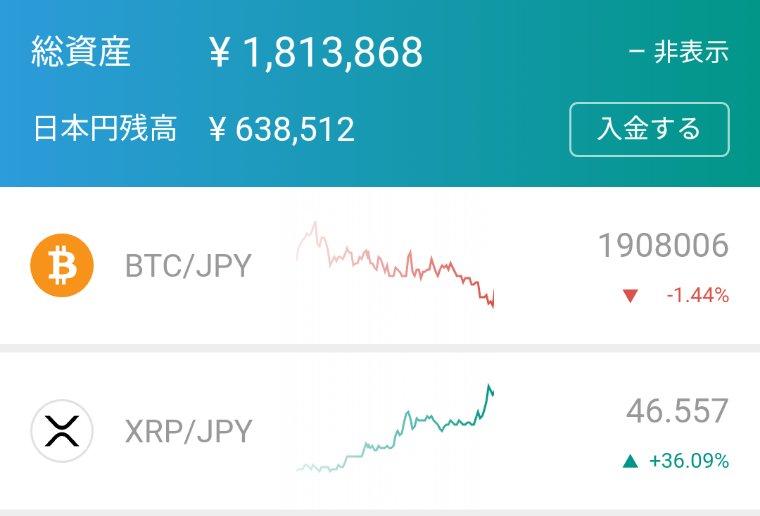 おはようございます☀#リップル  がアゲアゲで150万→180万まで増えました😁ある程度日本円を引き出してしまうか、下がったら全額再投資するか迷うところ🤔仮想通貨でこんなうれしい悩みははじめてです!🤣🤣#出川組