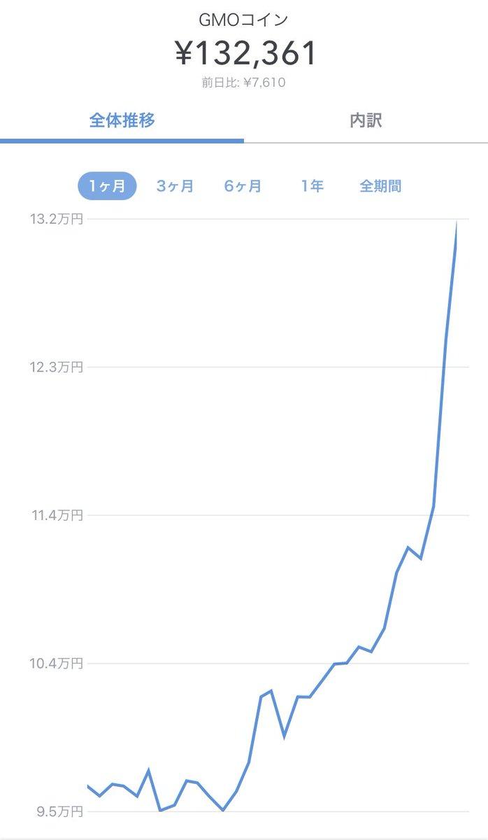 昨日から仮想通貨のチャートと娘の写真をひたすら往復してます🐥🐥笑凄い勢いで1.5バガーに到達しましたので暴落に注意します😂😂