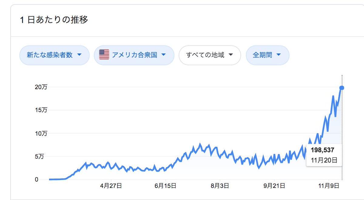 アメリカのコロナの感染者数のグラフ、もはや仮想通貨の草コインのバブルチャートみたいになってるよね。