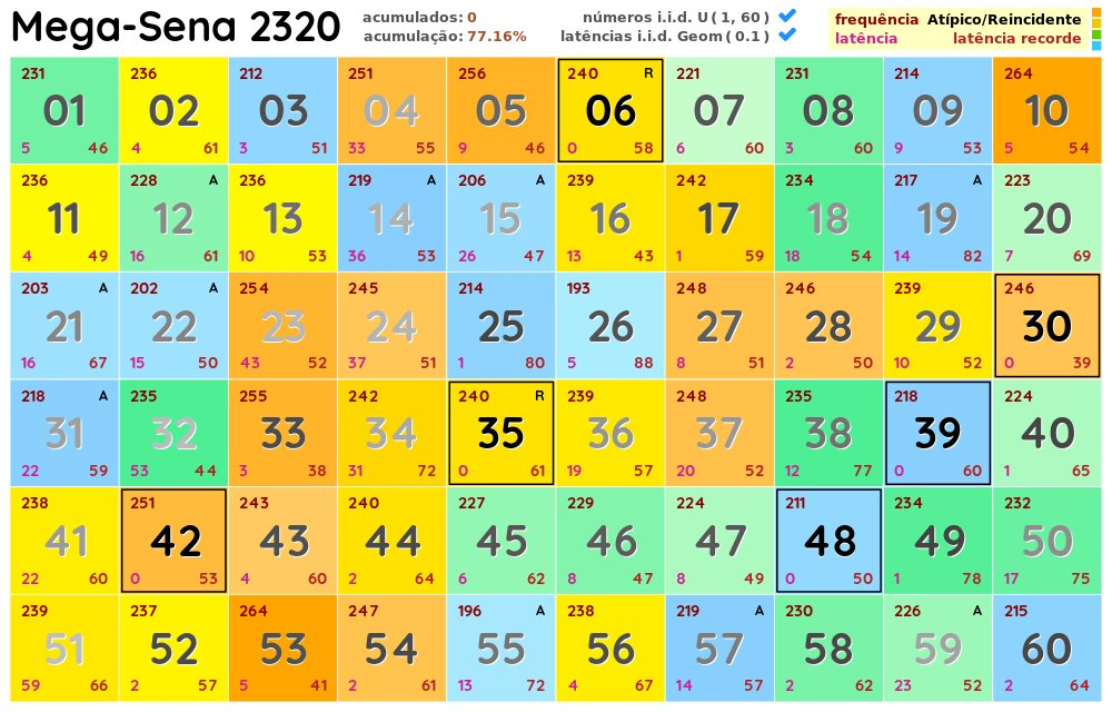 Mega-Sena 2320 (sábado, 21 de novembro de 2020) https://t.co/E8IJNaQFzv