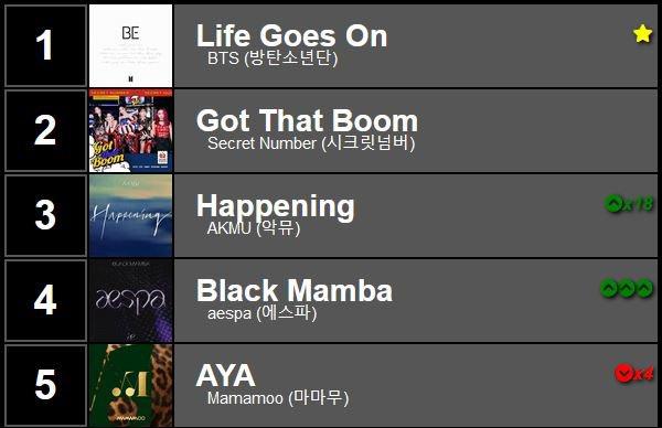 BigBRadio's Top 5 #KPOP songs the week of November 28, 2020! 1 #BTS - Life Goes On 2 #SecretNumber - Got That Boom 3 #AKMU - Happening 4 #aespa - Black Mamba 5 #Mamamoo - AYA Listen on #BigBRadio Listeners' Choice Weekly Top 30 #KPOP Countdown at https://t.co/vF7m2E4vPx https://t.co/xW8CCbrD30