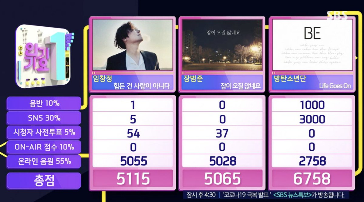 """🌕[#Update_Jin] 201129  """"Life Goes On"""" by BTS won 1st 🏆 place on today's 'SBS Inkigayo'. Congratulations BTS 👏👏👏  #LifeGoesOn2ndWin #BTS #방탄소년단 @BTS_twt"""