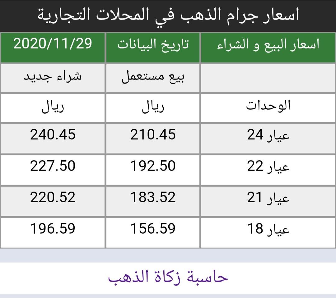 #اسعار #الذهب في #السعودية اليوم الأحد 29/11/2020   https://t.co/8x2I6pAfRf سعر الاونصه 1787 دولار لا تغيير من سعر الاغلاق السابق أسعار البيع و الشراء في المحلات التجارية https://t.co/lwCrlS2sdF