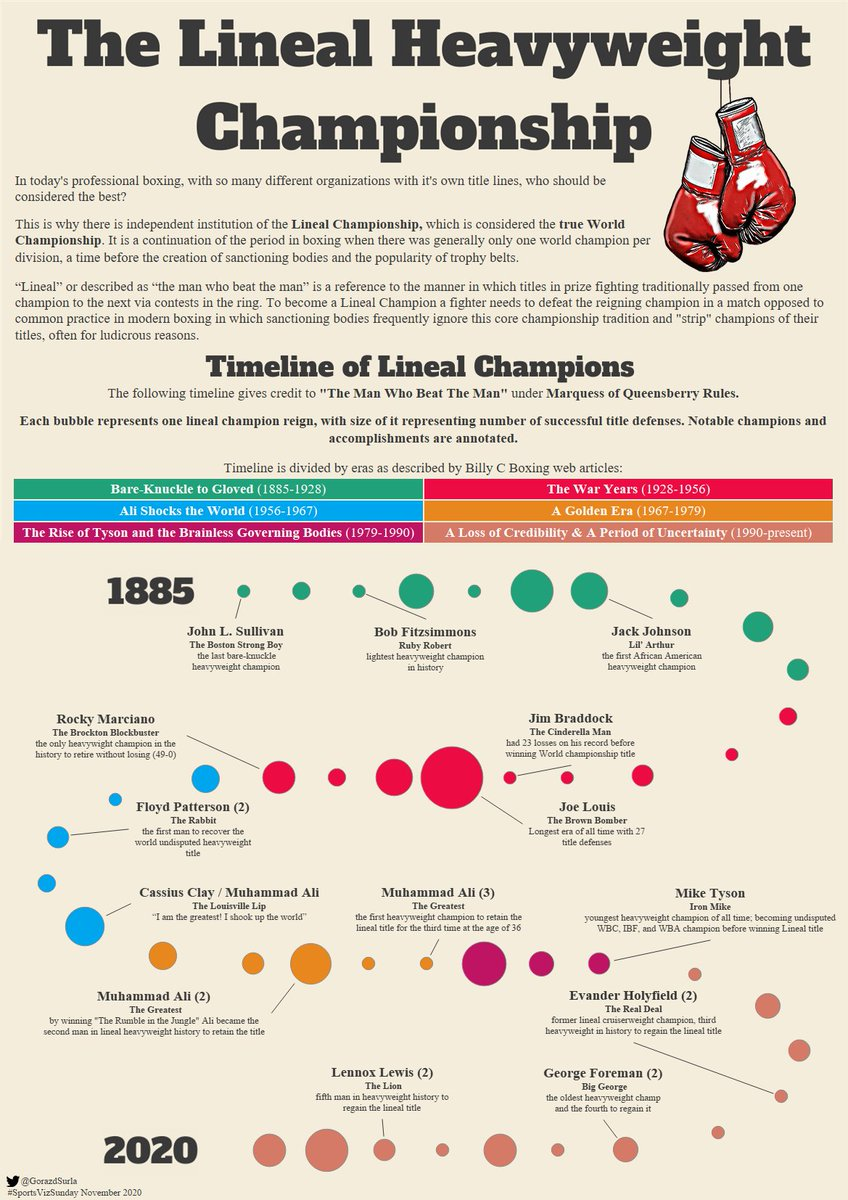 #SportsVizSunday just in time to finish November #boxing challenge. So many boxing sanctioning bodies, so many champions, but who is The World Champion? Here is the historical timeline of Lineal Heavyweight Boxing Champions #datafam #Tableau public link: