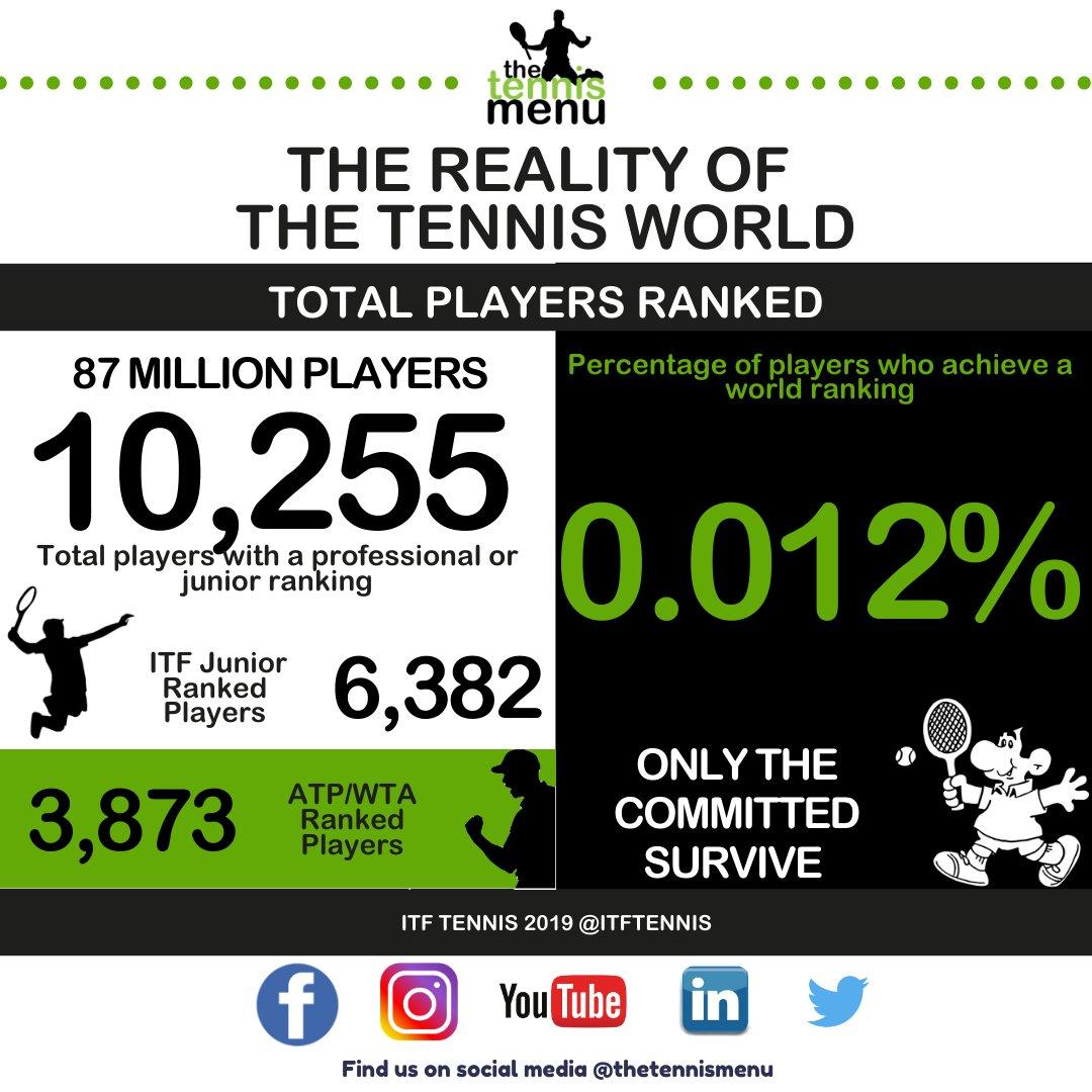 The reality of the tennis world...  https://t.co/G2rj6mLZEG  #tennis #world #statistics #stats #tennisplayers #tennisjuniors #tenniskids #tennisranking #atp #wta #protennis #tennispros #tenniscoach #tennislife #instatennis #facts #perspective #journey #itfjunior  #infograph https://t.co/pA2ST3cwny