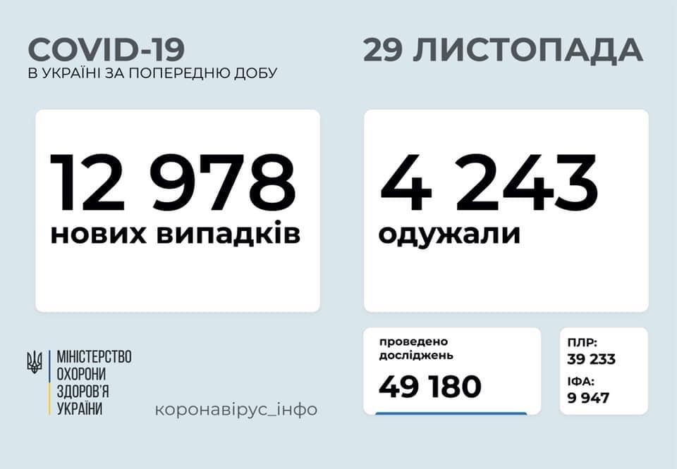 12 978 нових випадків коронавірусної хвороби COVID-19 зафіксовано в Україні станом на 29 листопада 2020 року. Зокрема, захворіли 599 дітей та 408 медпрацівників.  Також за минулу добу ⤵️  ▪️госпіталізовано – 1 561 особа; ▪️летальних випадків – 120; ▪️одужало – 4 243 https://t.co/ZQsSQpzVcj