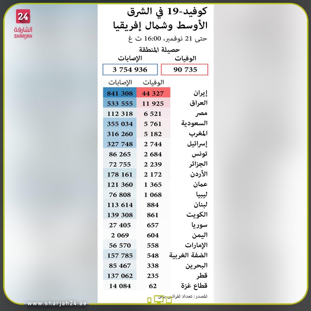 عدد حالات #كوفيد19 في #الشرق_الأوسط و #شمال_إفريقيا حسب البلد حتى 21 نوفمبر. #Sharjah24_graphics #infographic  #sharjah24 #الشارقة24