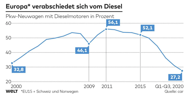 """Good news. While not dead diesel share is falling across Europe & is back below the levels when Blair Brown in UK & EU generally pushed the """"dash for diesel"""" Our own calculations suggest it increased not decreased CO2 https://t.co/9zlcJlrIrI"""