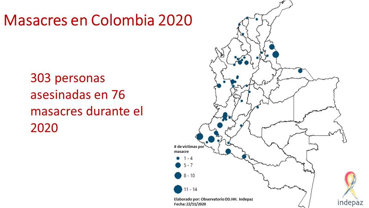 303 personas han sido asesinadas en 76 masacres durante el 2020  Antioquia: 18 masacres Cauca: 12 masacres Nariño: 9 masacres Norte de Santander: 6 masacres  NO SON HOMICIDIOS COLECTIVOS, SON: ¡MASACRES!  @IvanDuque @CIDH @mbachelet