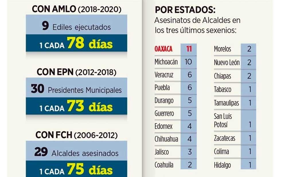 Cada 78 días, en promedio, ha sido ejecutado un alcalde en los dos años de Gobierno de @lopezobrador_, con 9 ediles asesinados. El último caso es el de Florisel Ríos Delfín, de Jamapa, #Veracruz, pero igual han matado en #Chihuahua, #Edomex, #Michoacán y #Coahuila. | @Reforma https://t.co/tVpG7kN7Ax