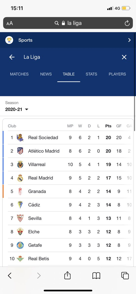 I've just gone to the la liga table to see where barcelona are placed and i couldn't see them? https://t.co/f0Pf2FfSwb