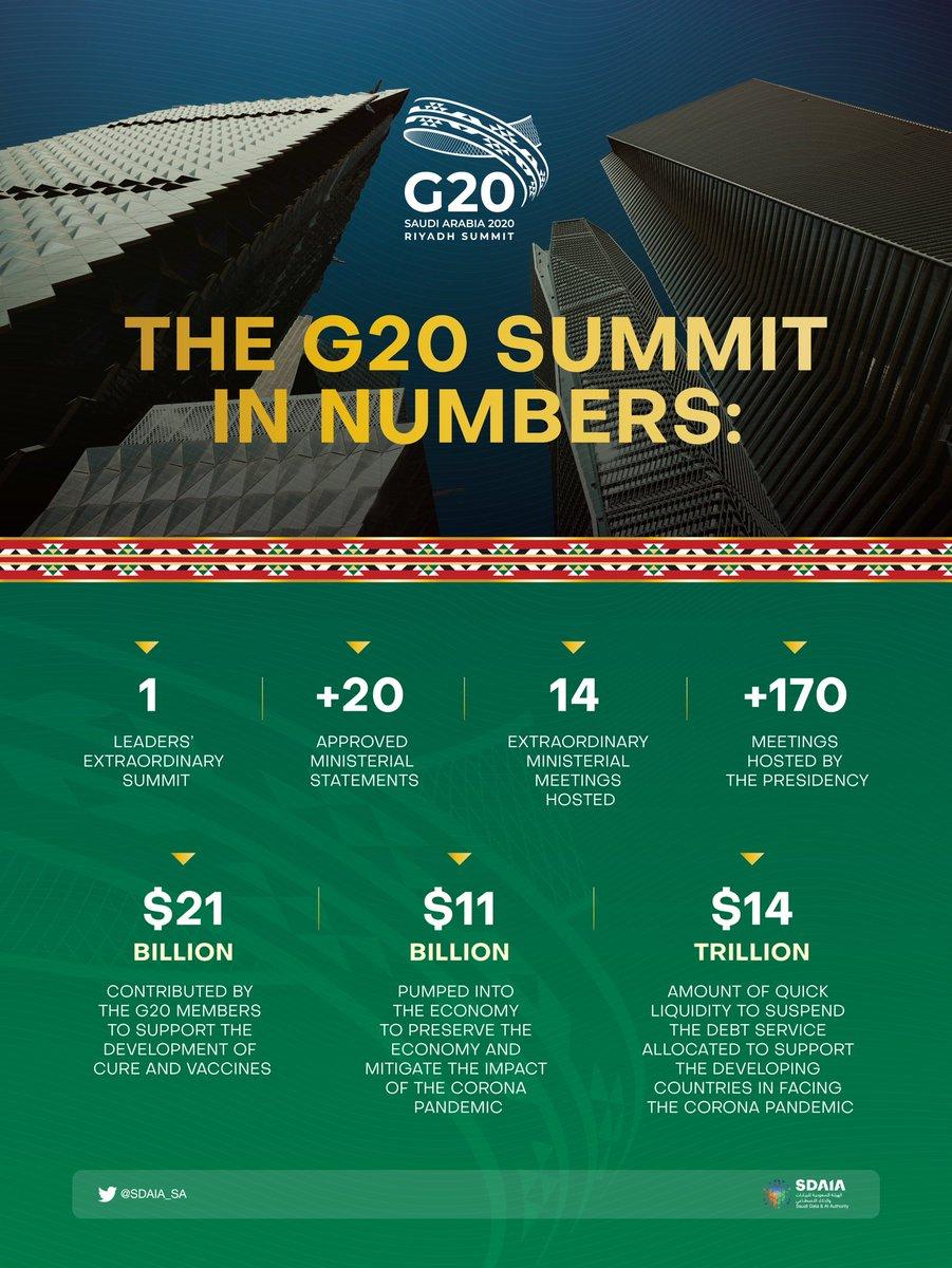 #G20 in numbers #G20SaudiArabia