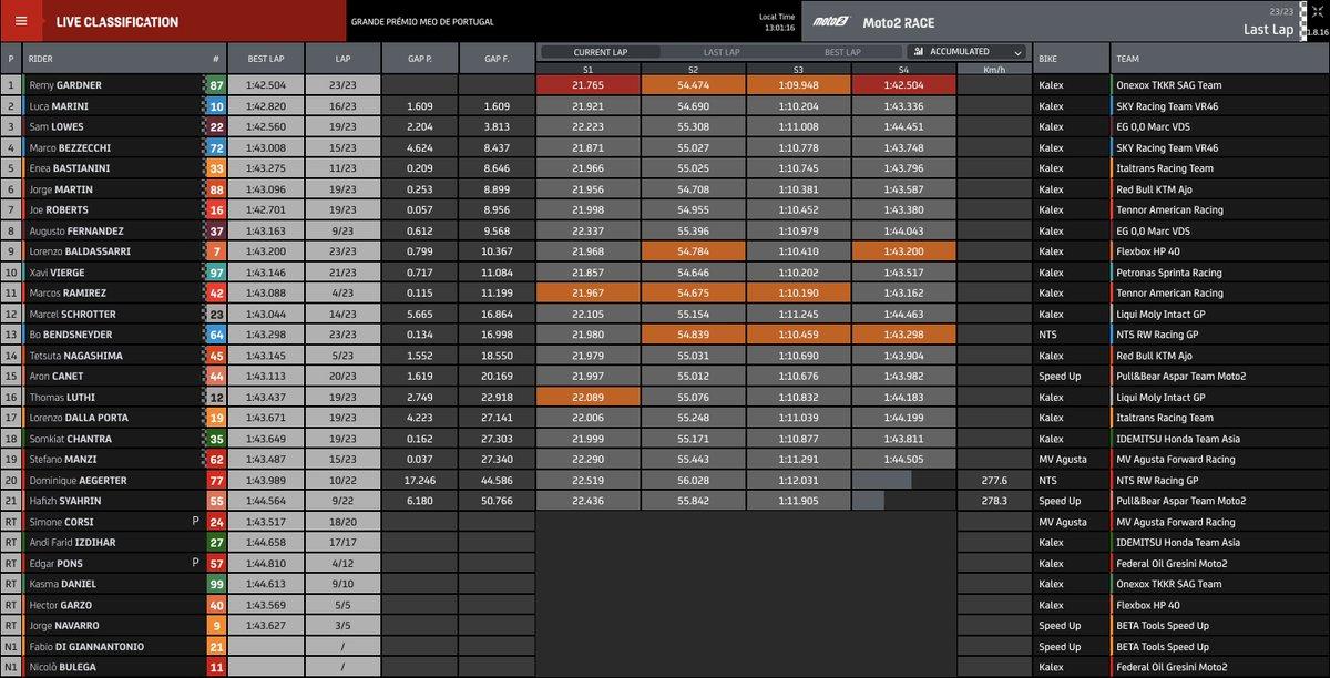 ENEA BASTIANINI IS THE 2020 MOTO2 WORLD CHAMPION!  Damn fine race win for Remy Gardner too https://t.co/aqDcdk2Nrk