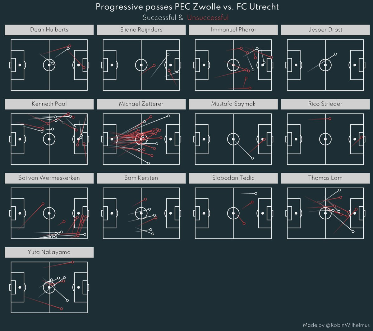 Progressive Passes and Pass Grid PEC Zwolle - FC Utrecht 1-1  #Eredivisie #pecutr #rstats https://t.co/iAwPXzXNc0
