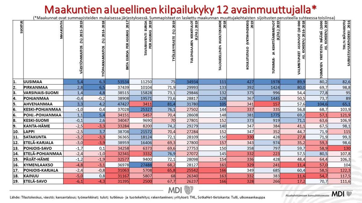Pohjanmaan vientirannikon merkitys on vahva koko Suomelle. Kiitos @timoaro jälleen havainnollistavasta  selvityksestä.#exportcoastline #pohjanmaa #keskipohjanmaa #energyvaasa