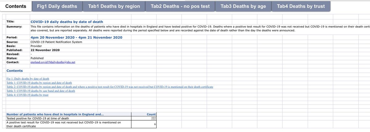 @BBCPolitics @BBCNews ENGLAND. COVID-19 DEATHS.  NHS England has announced 222 deaths of patients who have died in hospitals in England and have tested positive for COVID-19. Announced on Sunday.  #coronavirus disease 2019 (COVID-19) #COVID19  #England