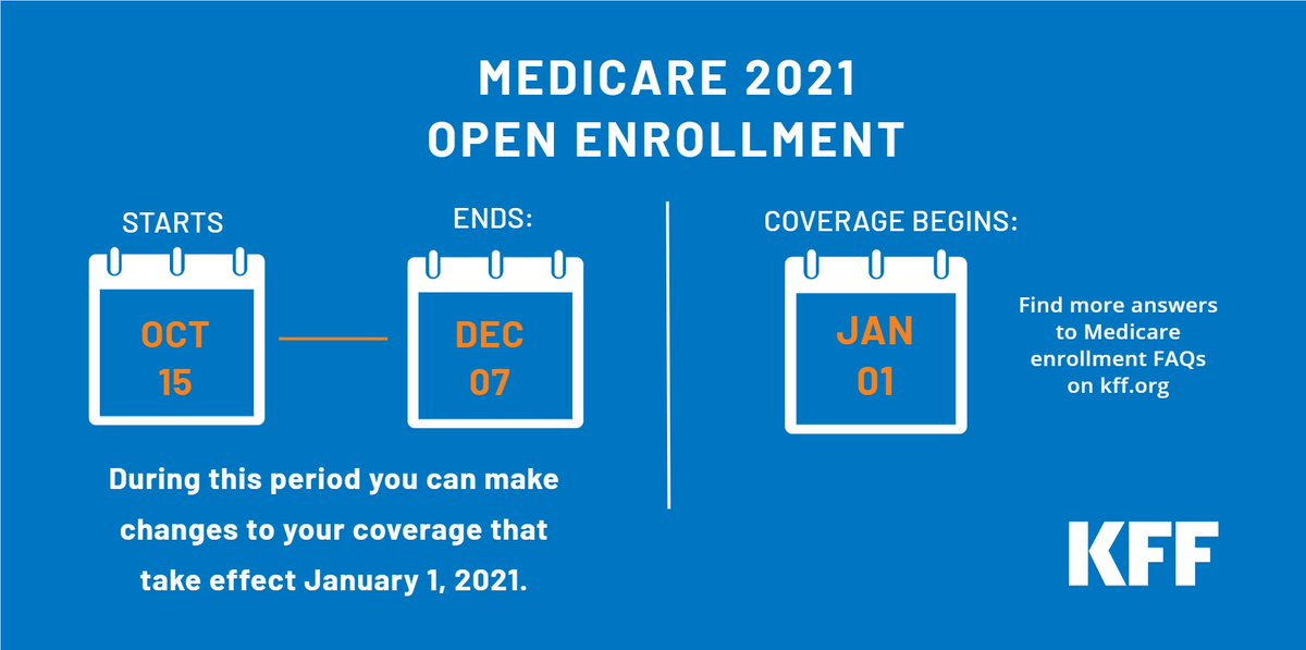 Medicare's annual enrollment period is going on now through Dec. 7.   It's time to compare options make changes for 2021 coverage that takes effect Jan. 1.  We've answered FAQs on #Medicare to #MedicareAdvantage, Part D, Medigap, and #ACA marketplaces.