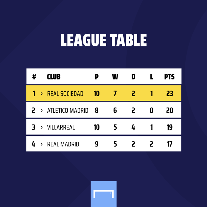 Presenting the La Liga table... 🔵⚪️ https://t.co/PLQbCw26iT