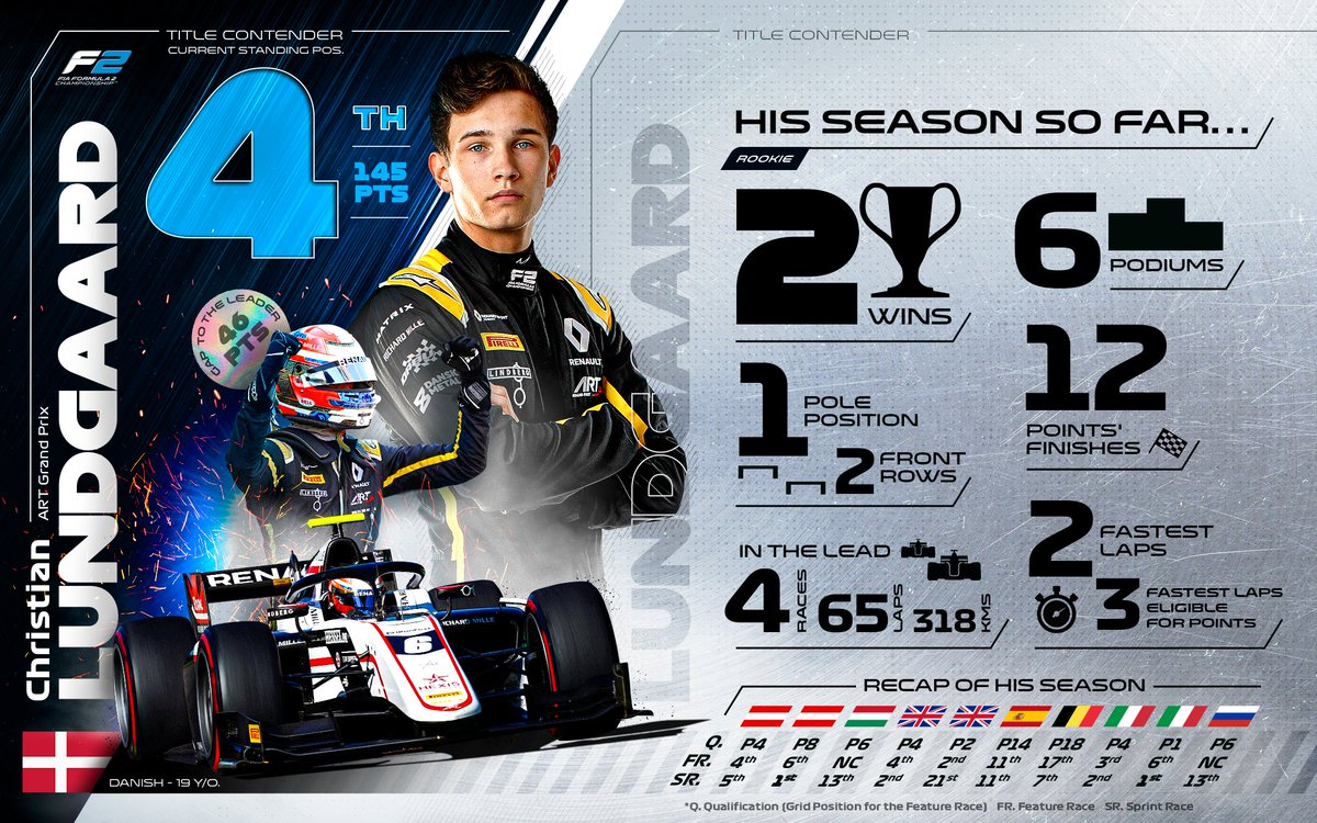 How 'bout that for a rookie season 🙌👏  @lundgaardoff has hit the ground running! 🏃  #F2 #RoadToF1 https://t.co/VDPT6VyD97