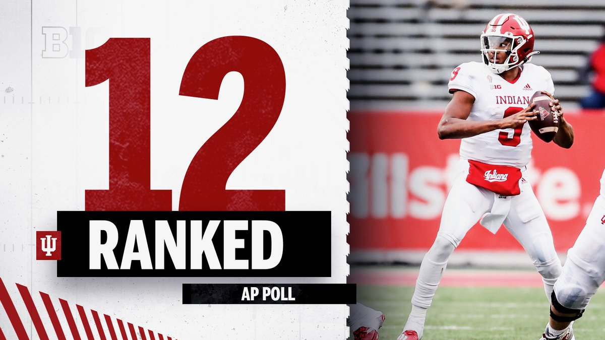 #IUFB also comes in at No. 12 in the @AP_Top25 poll.  Hoosiers are ranked in the AP poll for five-straight weeks for the first time since 1993.