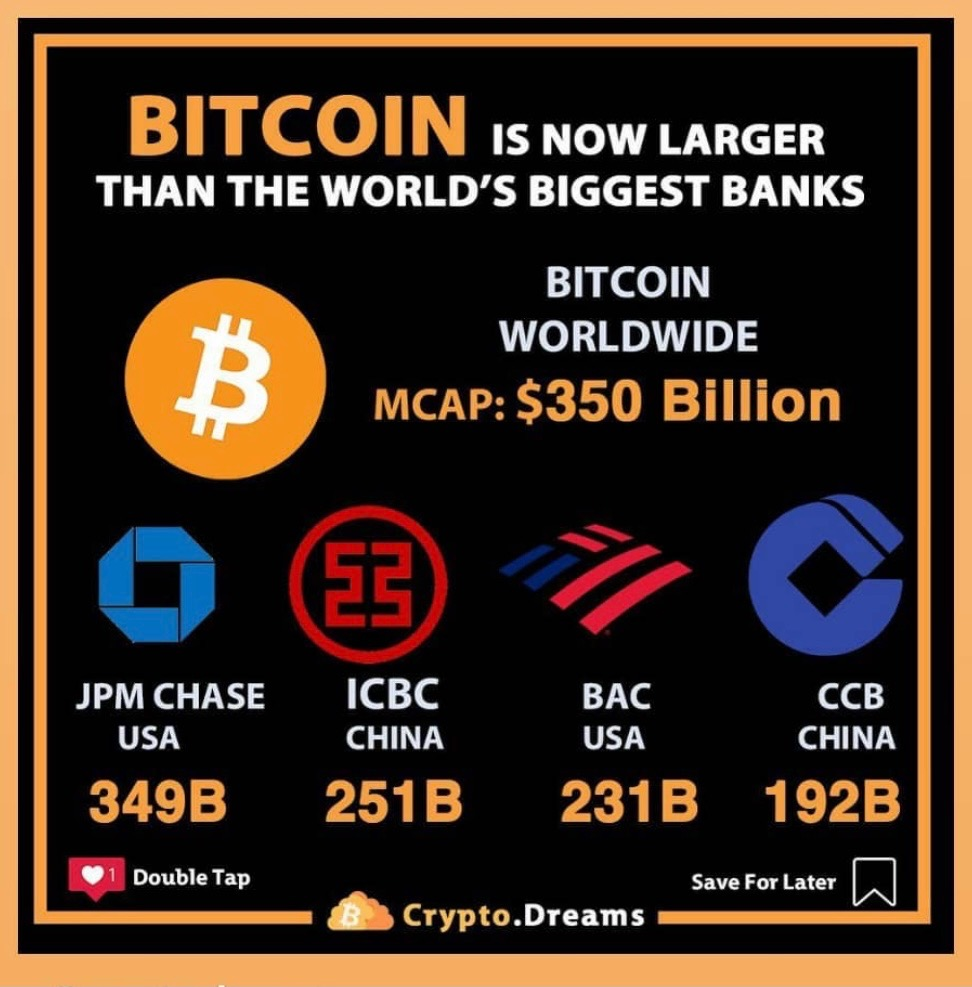 #Bitcoin is now larger than the world's biggest banks