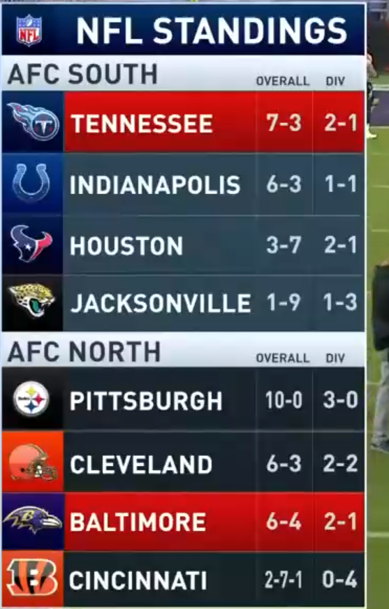 Replying to @PFN365: #Browns are now in 2nd place with the #Ravens loss.