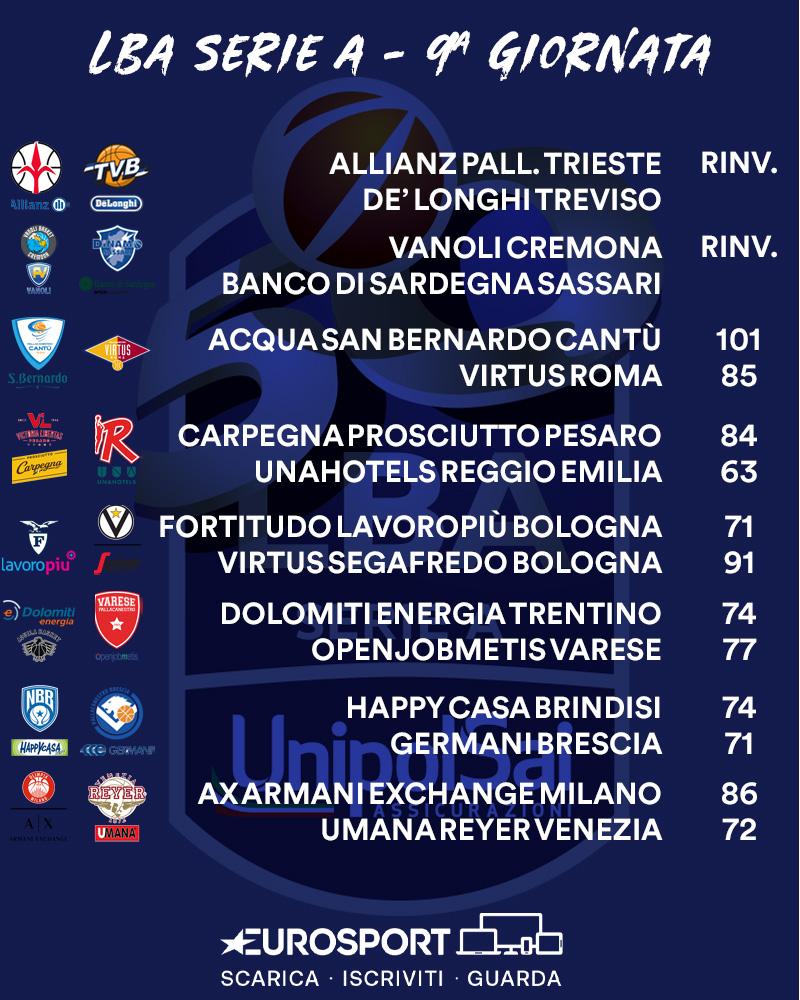 I risultati della 9a giornata di Serie A: Milano resta imbattuta in vetta (9-0), seguita da Brindisi (8-1) e dal terzetto composto da Virtus Bologna, Venezia e Pesaro (5-3) 🏀  #EurosportBASKET | #LBASerieA https://t.co/z3nY1aN6XY