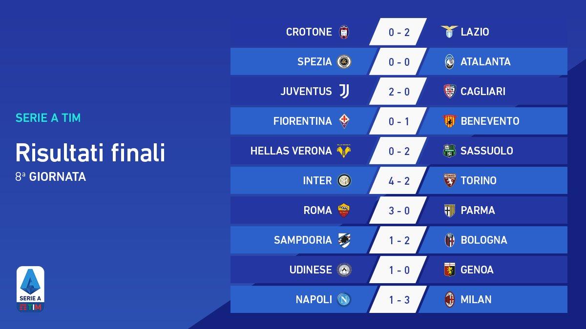 È tutto dall'8ª giornata #SerieATIM. Di seguito i risultati delle 10 partite 👏 #WeAreCalcio   Scarica l'App ufficiale di Lega Serie A per non perderti tutte le novità:  https://t.co/ImSv4Xg012 https://t.co/oecgrHAmJC