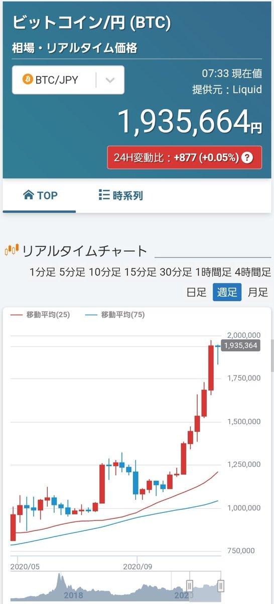 ビットコイン……いよいよだな😀また億り人も出できているはず💴💴💴そしてついにリップルも爆上げ📈📈📈仮想通貨業界再燃来たか🔥#Bitcoin #リップル #BTC