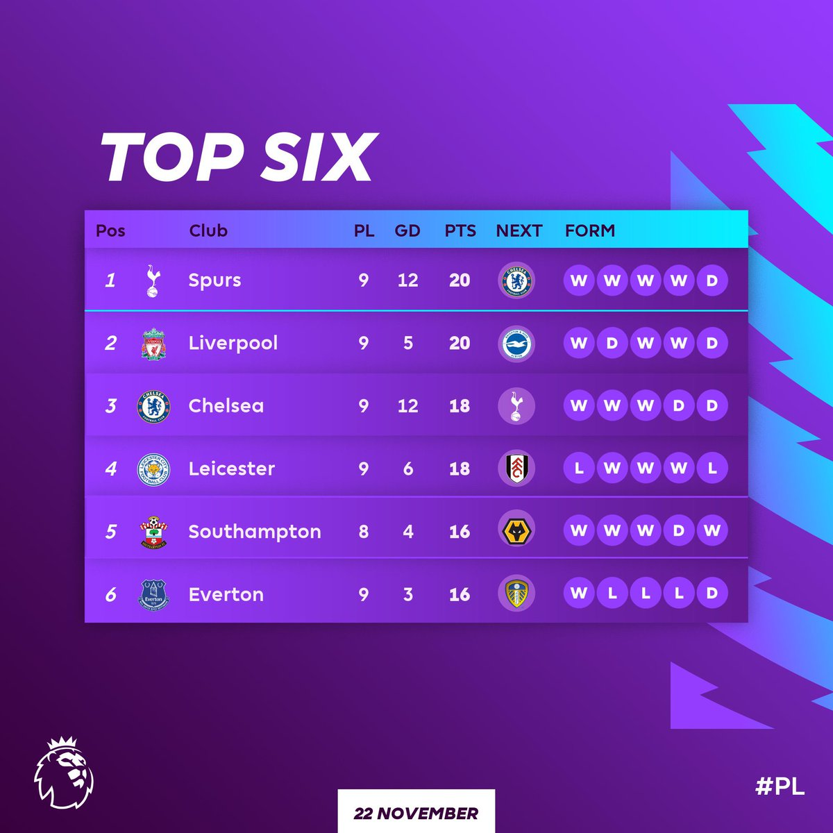 Jose leads the way 🔝 #PL