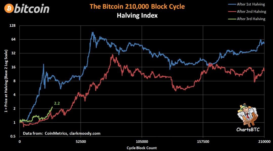 bitcoin index)