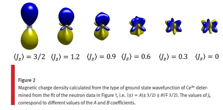 Neutron scattering by magnetic octupoles of a quantum liquid磁気八極子を中性子散乱でみる、NPに出たやつの解説か。jzを少数で表されると二度見してしまう