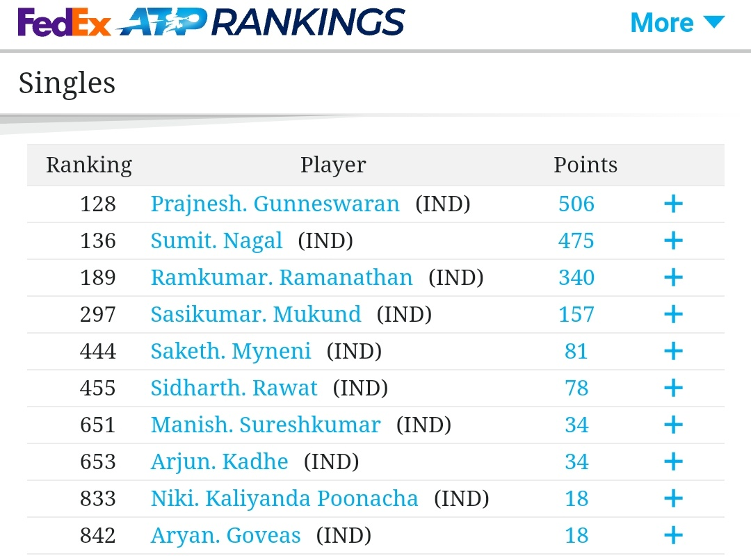 2020 Year-End ATP Rankings  Top 10 Indian Players https://t.co/xY9mx54QjC